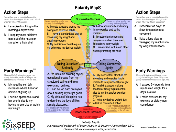 Polarity Map of Taking Self Seriously vs Lightly